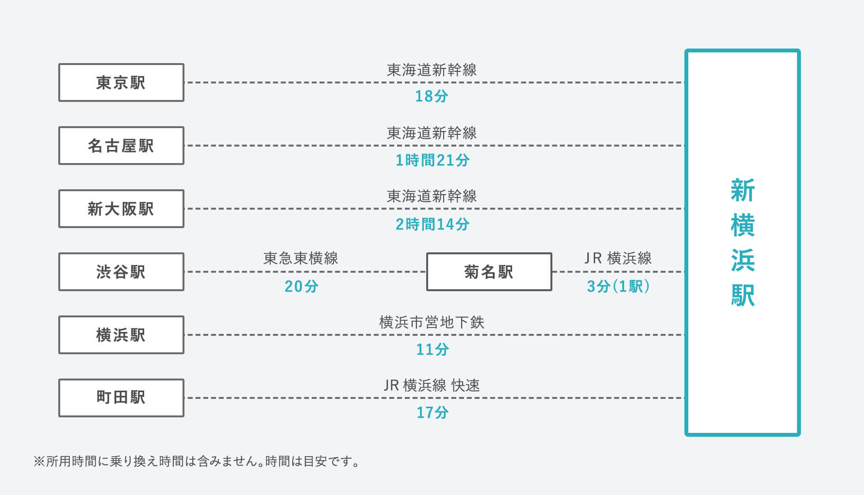 各駅から新横浜駅までの想定時間