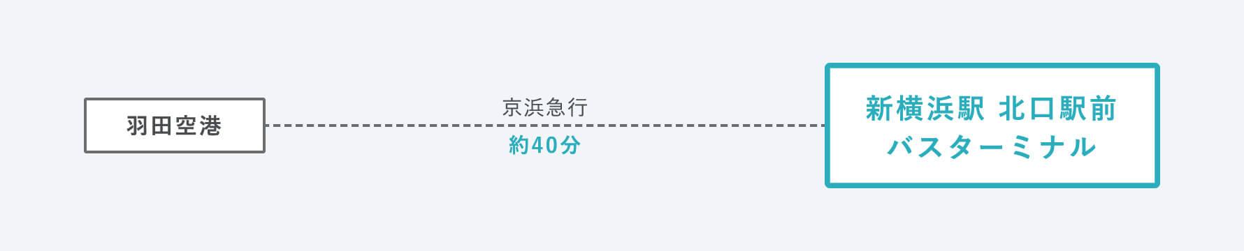 新横浜駅北口駅前バスターミナルまでの想定時間